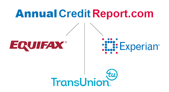 How to Check Your Credit Report for Free 3 Times a Year