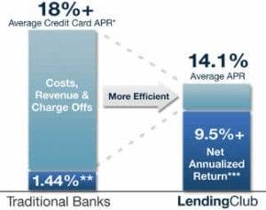 lending-club-efficiency