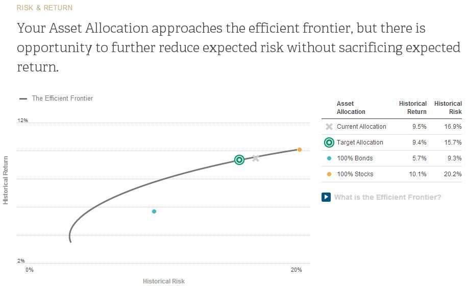personal-capital-efficient-frontier