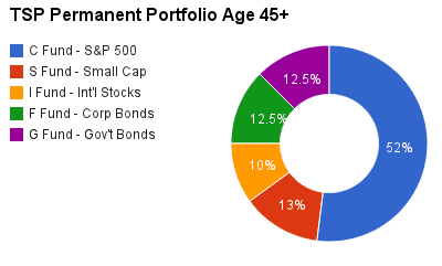 Financial Independence Asset Allocation - My 2014 Portfolio