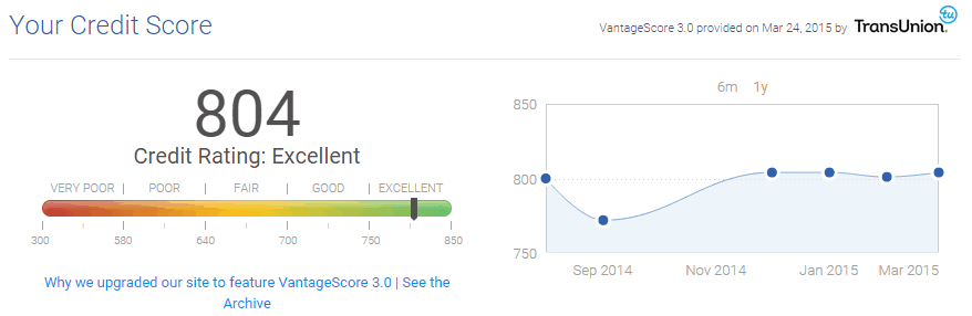 effect-of-buying-new-car-credit-score-credit-karma