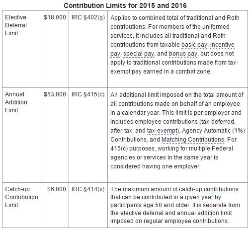 TSP-contribution-limits-2015-2016