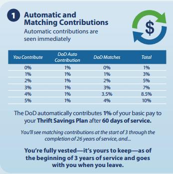 automatic-matching-contributions-new-military-retirement-tsp