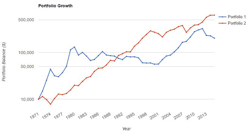 80-stocks-20-bonds-versus-gold-1971-2015