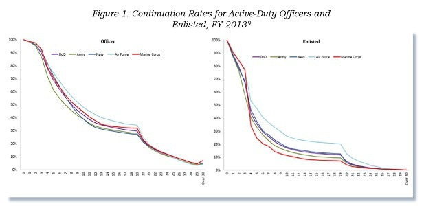 Military Continuation Rates