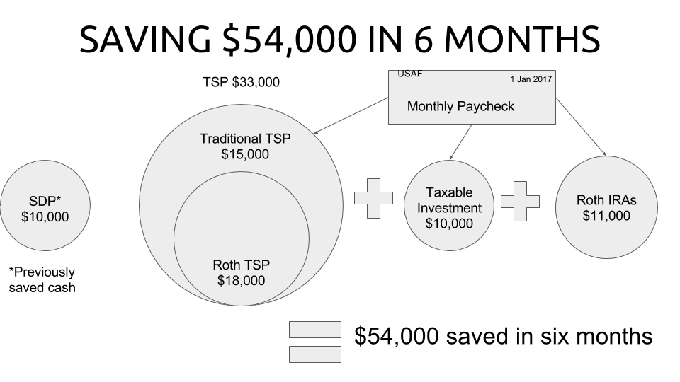 SAVING $54,000 IN 6 MONTHS
