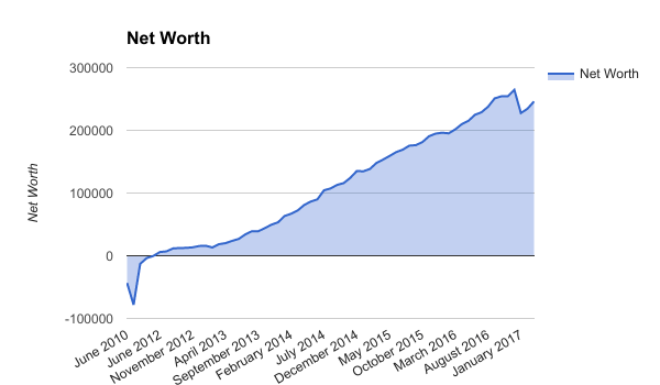 Simple, Low Cost, Automatic, and Diversified: My Personal Investing Principles