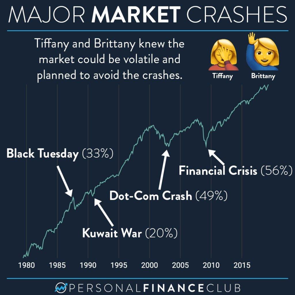 major stock market crashes 1979-2019