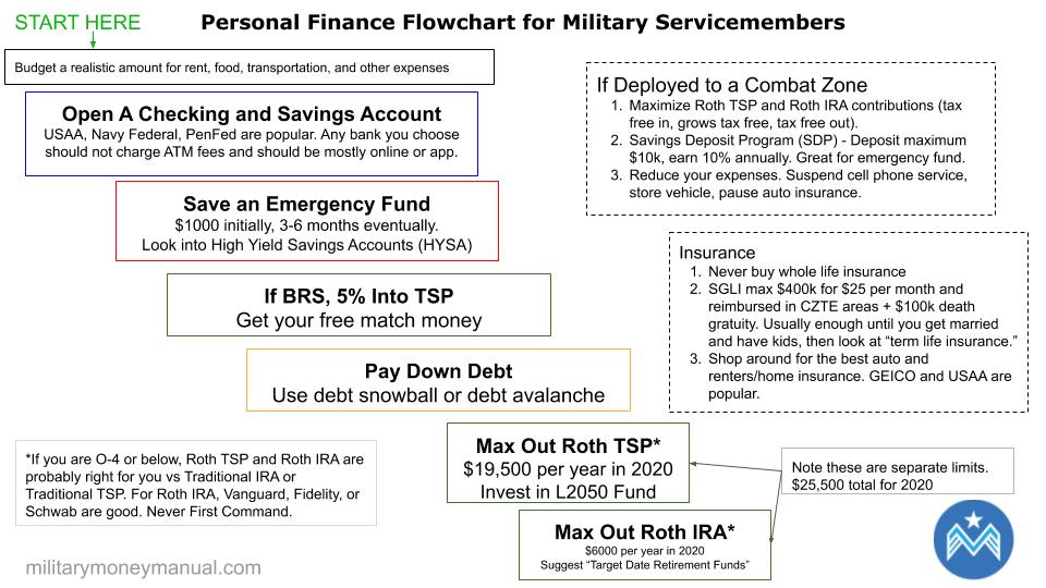 military personal finance flow chart for money and investing